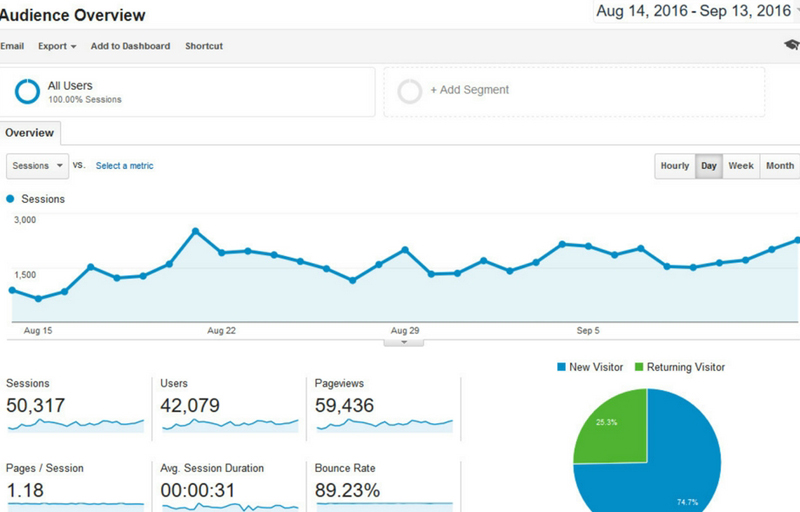 how to increase web traffic to your site