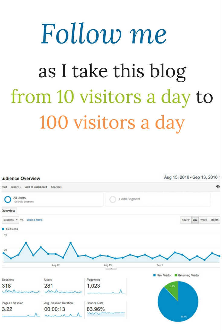 Follow me as I take this blog from 10 visitors a day to 100 visitors a day
