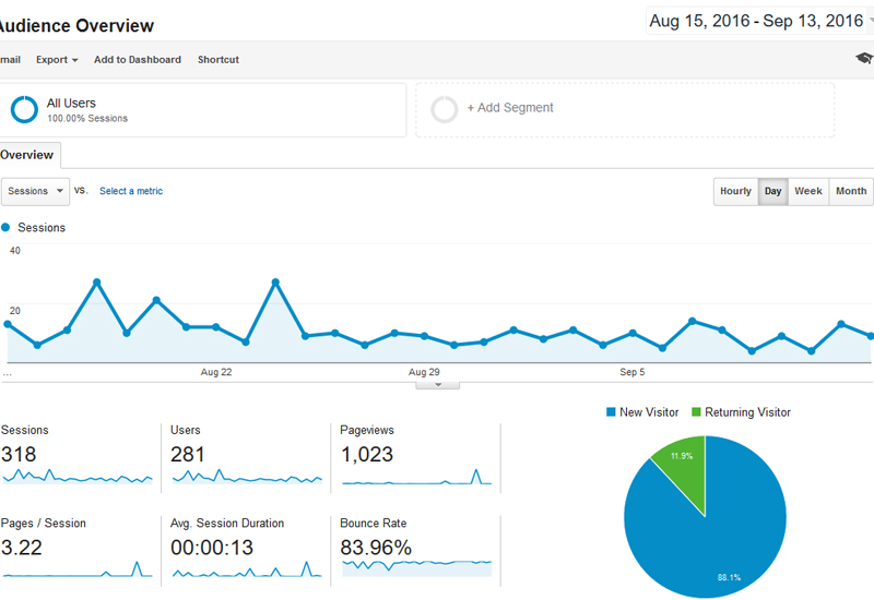 growing blog traffic